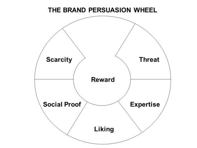 Brand Persuasion Wheel