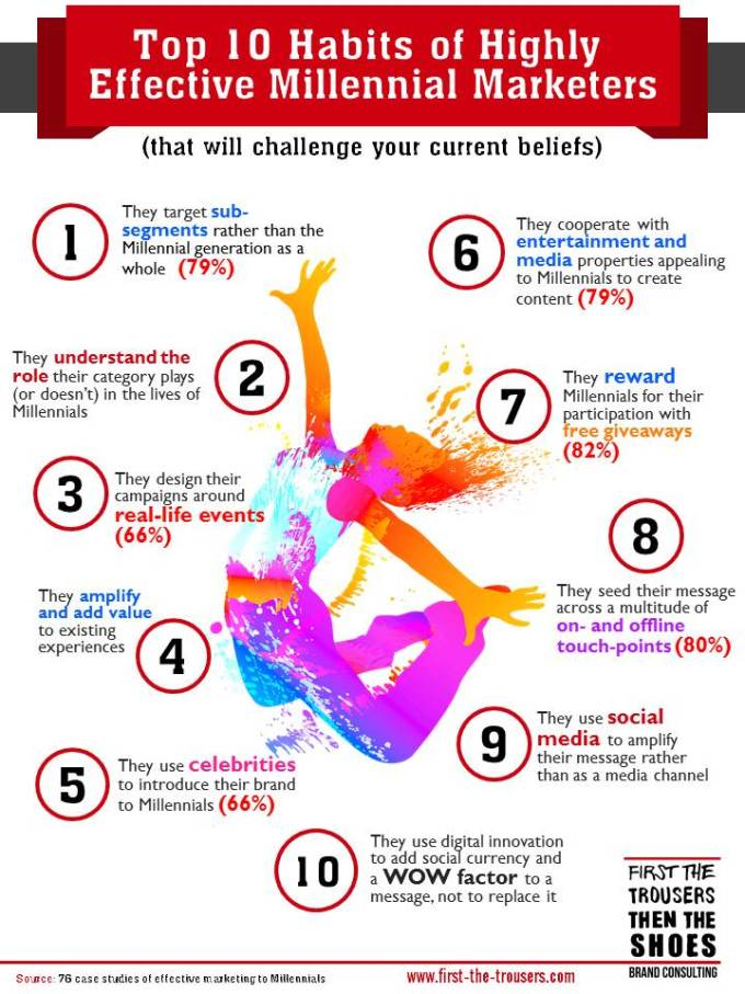 10 Habits of Successful Millennila Marketers 2.0 Jpeg